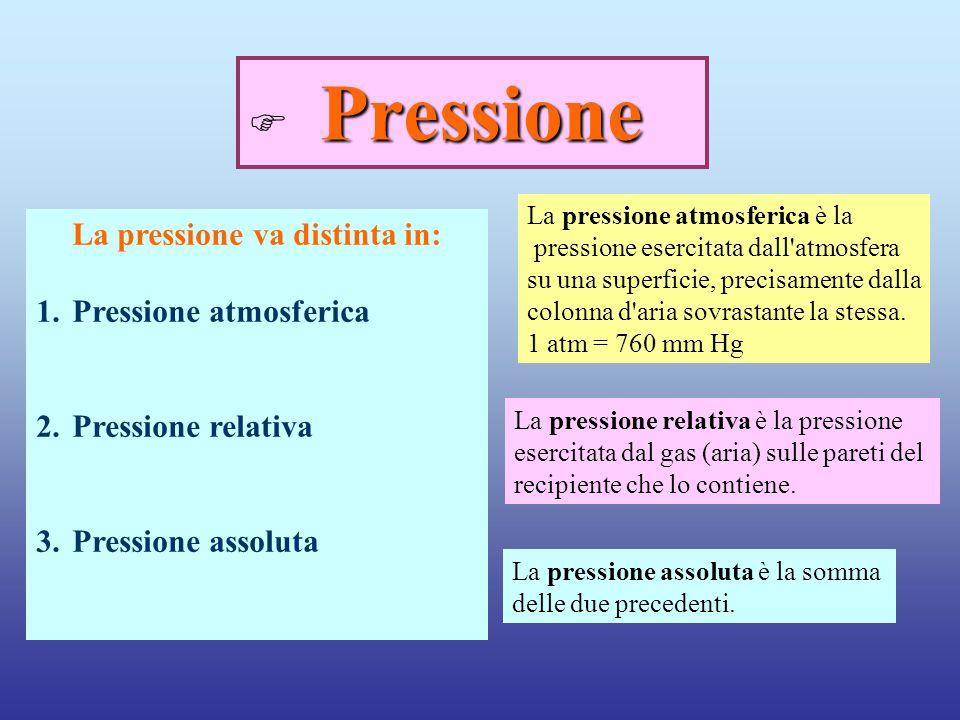 La pressione va distinta in: 1.Pressione atmosferica 2.Pressione relativa 3.Pressione assoluta Pressione  Pressione La pressione atmosferica è la pre
