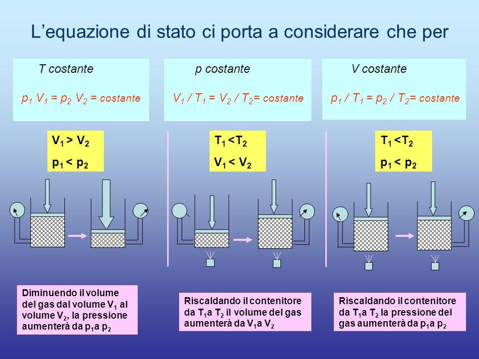 L'equazione di stato ci porta a considerare che per T costante p 1 V 1 = p 2 V 2 = costante p costante V 1 / T 1 = V 2 / T 2 = costante V costante p 1