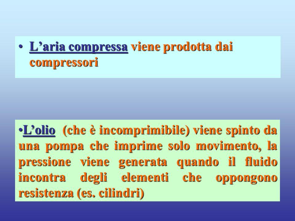 L'aria compressa viene prodotta dai compressoriL'aria compressa viene prodotta dai compressori L'olio (che è incomprimibile) viene spinto da una pompa