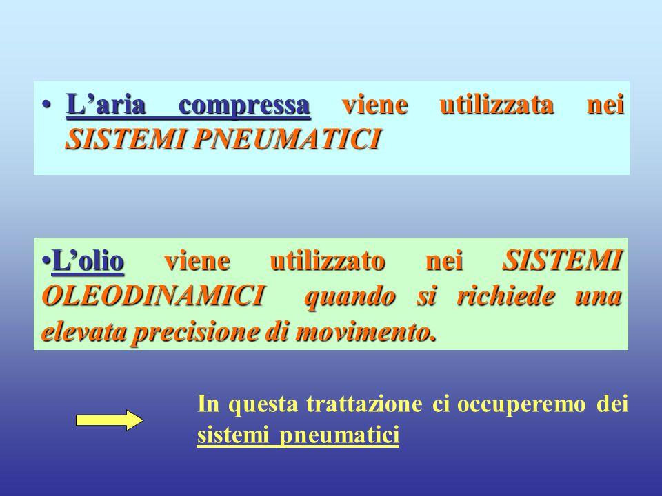 L'aria compressa viene utilizzata nei SISTEMI PNEUMATICIL'aria compressa viene utilizzata nei SISTEMI PNEUMATICI L'olio viene utilizzato nei SISTEMI O