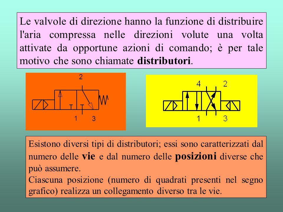 Le valvole di direzione hanno la funzione di distribuire l'aria compressa nelle direzioni volute una volta attivate da opportune azioni di comando; è