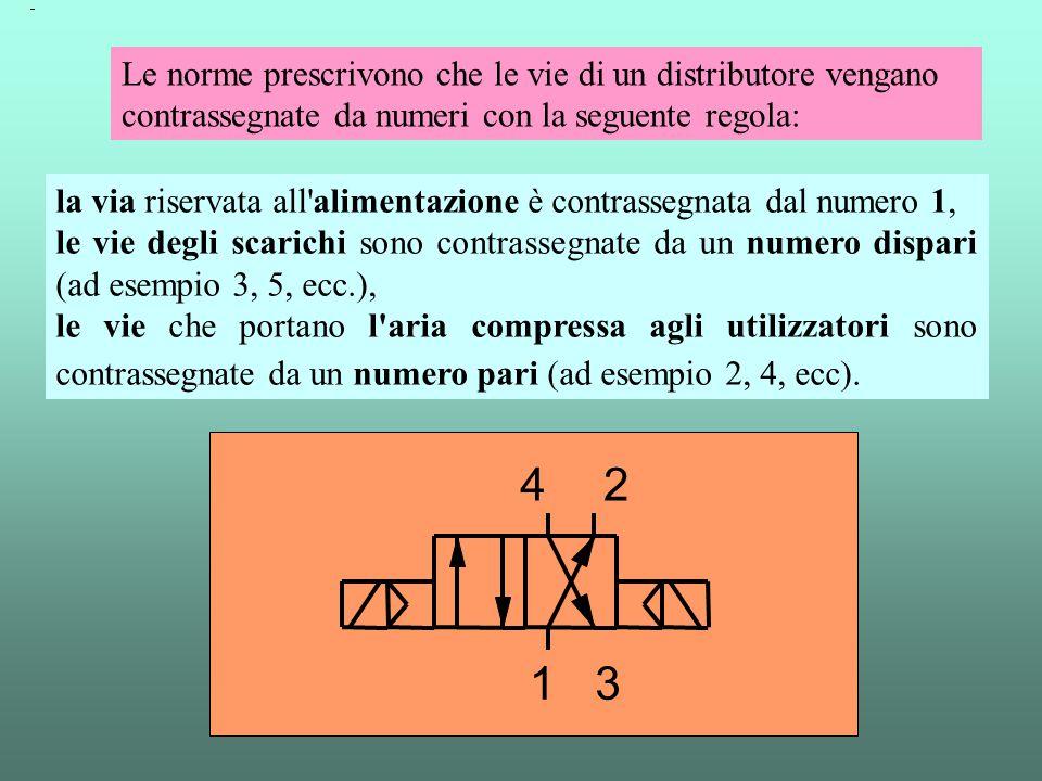 la via riservata all'alimentazione è contrassegnata dal numero 1, le vie degli scarichi sono contrassegnate da un numero dispari (ad esempio 3, 5, ecc