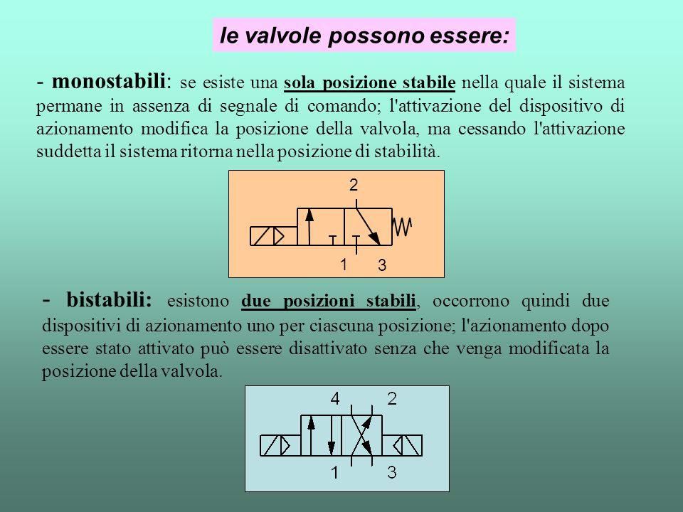 - monostabili: se esiste una sola posizione stabile nella quale il sistema permane in assenza di segnale di comando; l'attivazione del dispositivo di