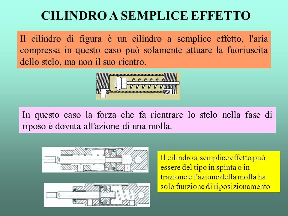 Il cilindro di figura è un cilindro a semplice effetto, l'aria compressa in questo caso può solamente attuare la fuoriuscita dello stelo, ma non il su