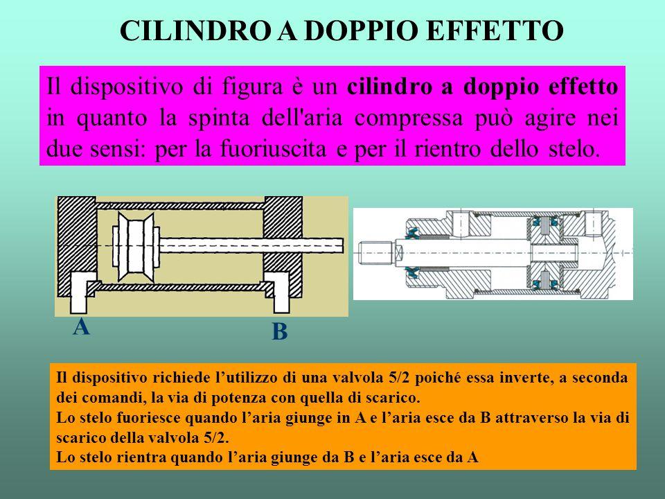 Il dispositivo di figura è un cilindro a doppio effetto in quanto la spinta dell'aria compressa può agire nei due sensi: per la fuoriuscita e per il r