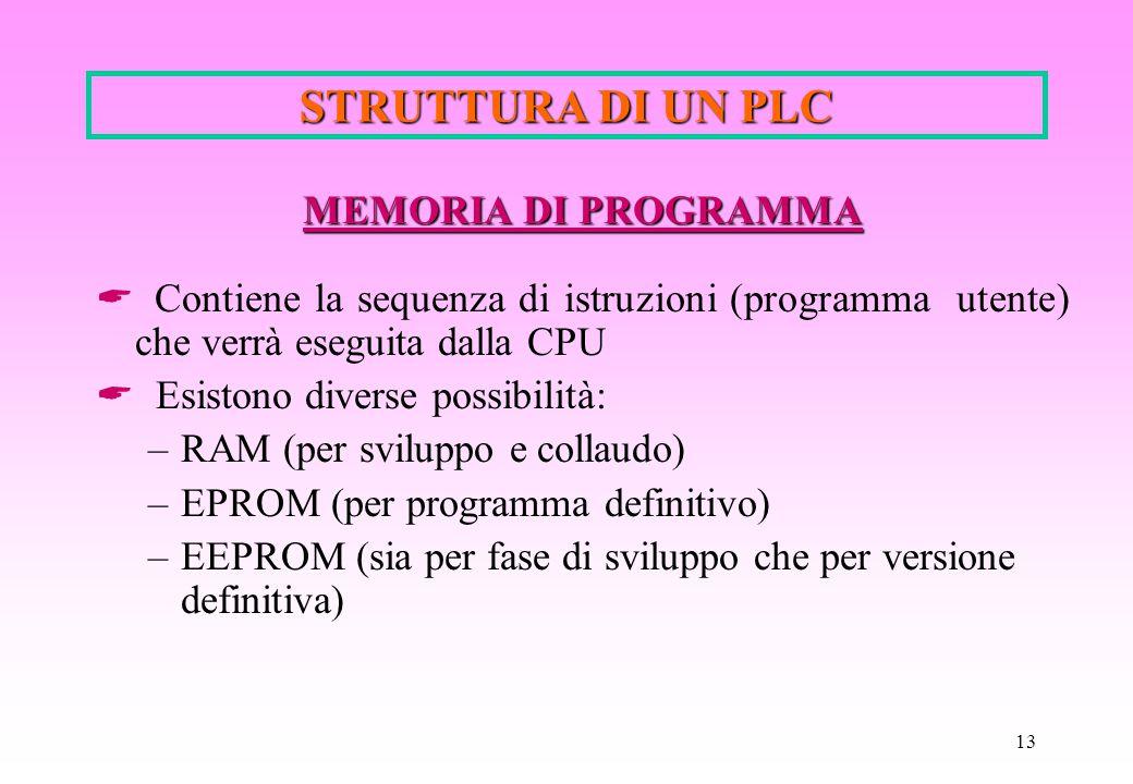 13 STRUTTURA DI UN PLC MEMORIA DI PROGRAMMA  Contiene la sequenza di istruzioni (programma utente) che verrà eseguita dalla CPU  Esistono diverse po