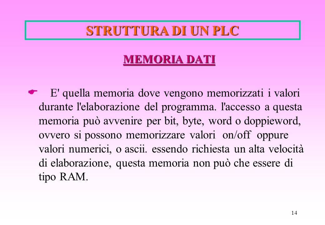 14 STRUTTURA DI UN PLC MEMORIA DATI  E' quella memoria dove vengono memorizzati i valori durante l'elaborazione del programma. l'accesso a questa mem