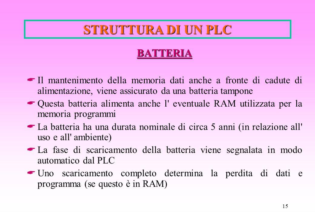 15 STRUTTURA DI UN PLC BATTERIA  Il mantenimento della memoria dati anche a fronte di cadute di alimentazione, viene assicurato da una batteria tampo