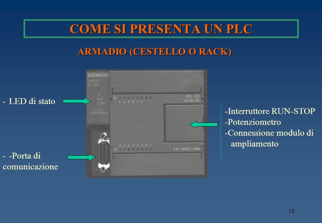18 -Interruttore RUN-STOP -Potenziometro -Connessione modulo di ampliamento -LED di stato --Porta di comunicazione COME SI PRESENTA UN PLC ARMADIO (CE