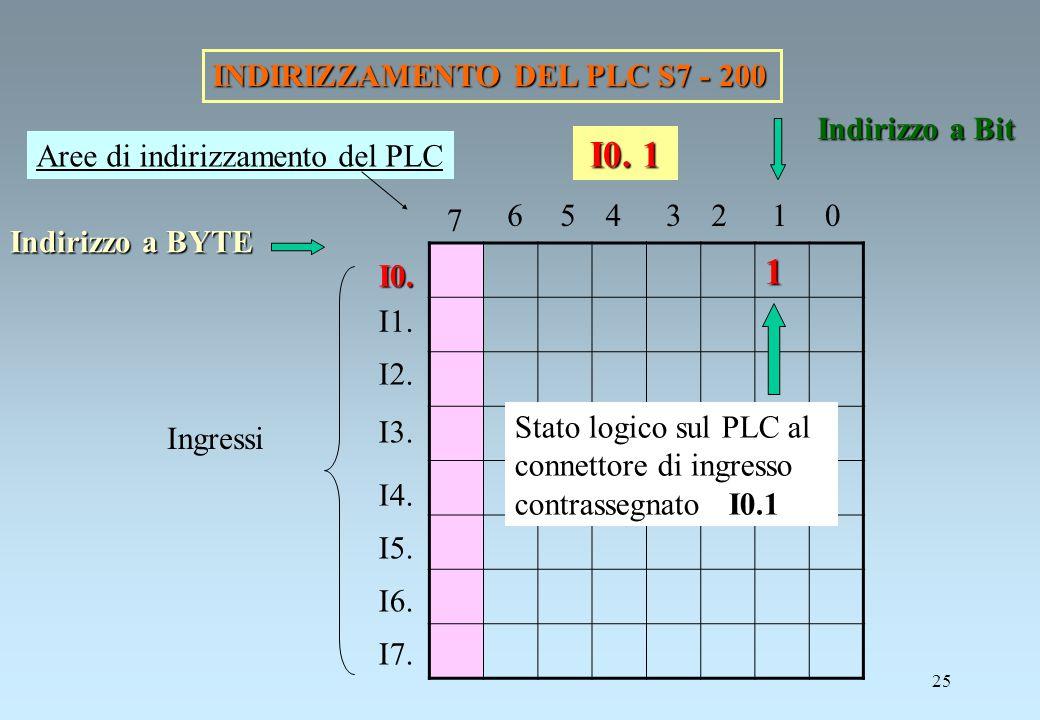 25 INDIRIZZAMENTO DEL PLC S7 - 200 1 Indirizzo a BYTE Indirizzo a Bit I0. I1. I2. I3. I4. I5. I6. I7. Ingressi 0123456 7 Stato logico sul PLC al conne