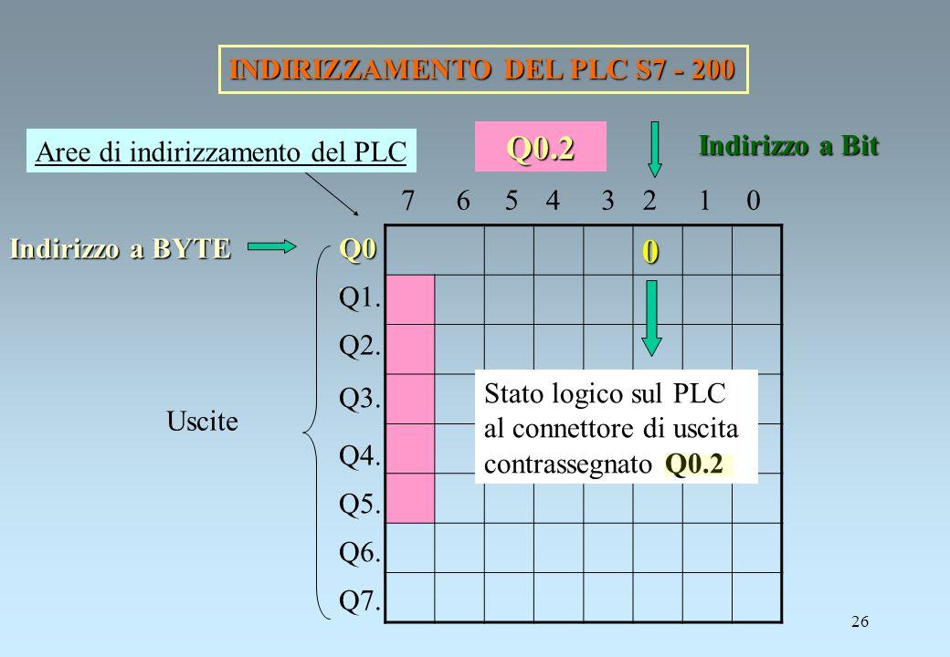 26 INDIRIZZAMENTO DEL PLC S7 - 200 0 Indirizzo a BYTE Indirizzo a Bit Q0 Q0. Q1. Q2. Q3. Q4. Q5. Q6. Q7. Uscite 01234567 Stato logico sul PLC al conne