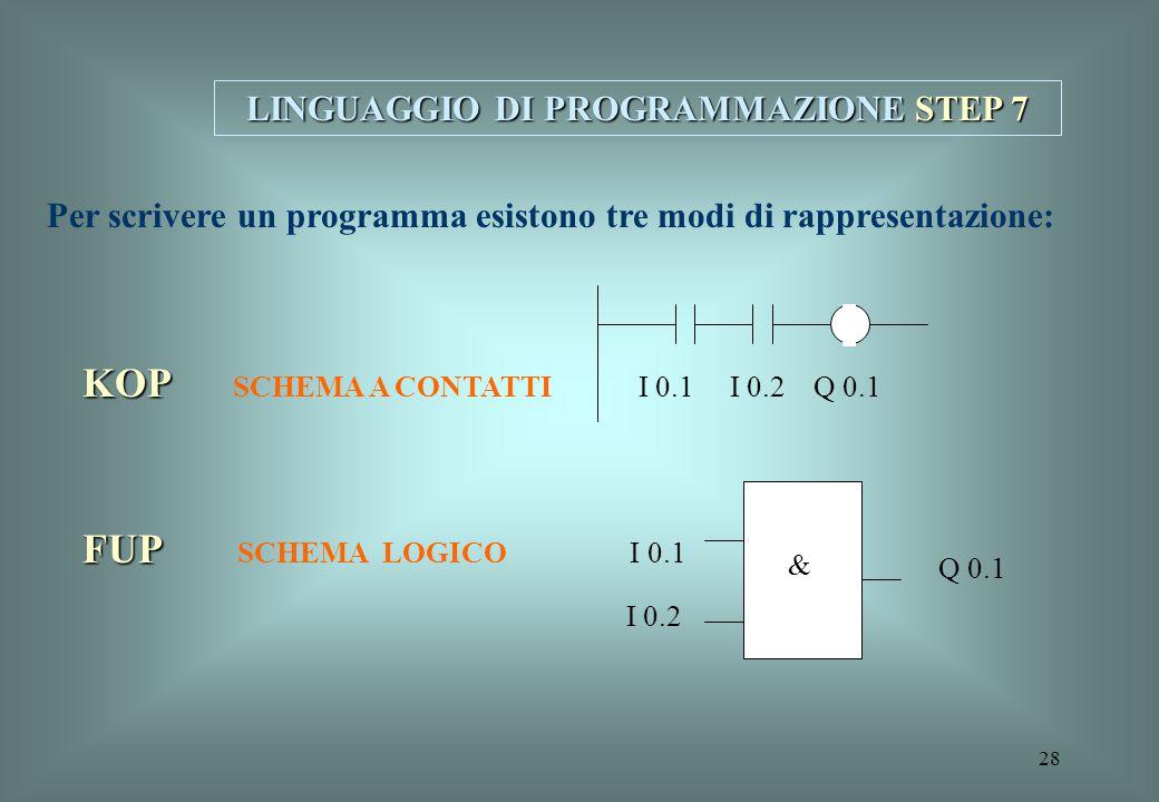 28 LINGUAGGIO DI PROGRAMMAZIONE STEP 7 Per scrivere un programma esistono tre modi di rappresentazione: KOP KOP SCHEMA A CONTATTI I 0.1 I 0.2 Q 0.1 FU