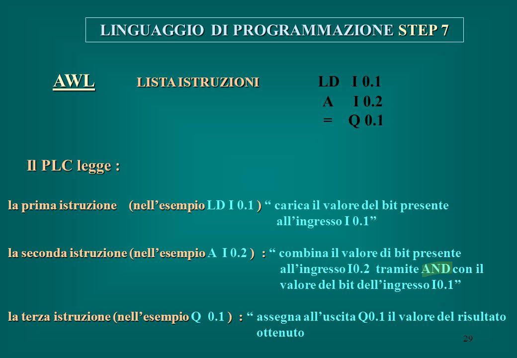 29 AWL LISTA ISTRUZIONI AWL LISTA ISTRUZIONI LD I 0.1 A I 0.2 = Q 0.1 LINGUAGGIO DI PROGRAMMAZIONE STEP 7 la prima istruzione (nell'esempio ) la prima