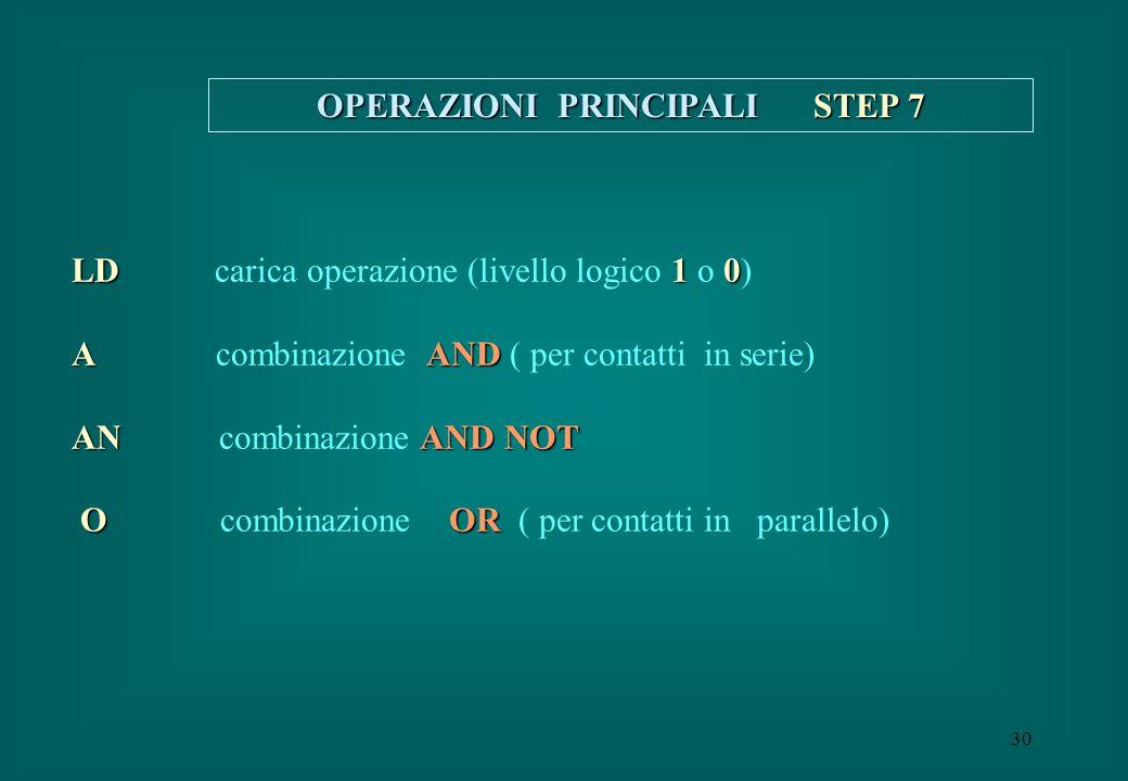 30 OPERAZIONI PRINCIPALI STEP 7 LD 10 LD carica operazione (livello logico 1 o 0) AAND A combinazione AND ( per contatti in serie) ANAND NOT AN combin