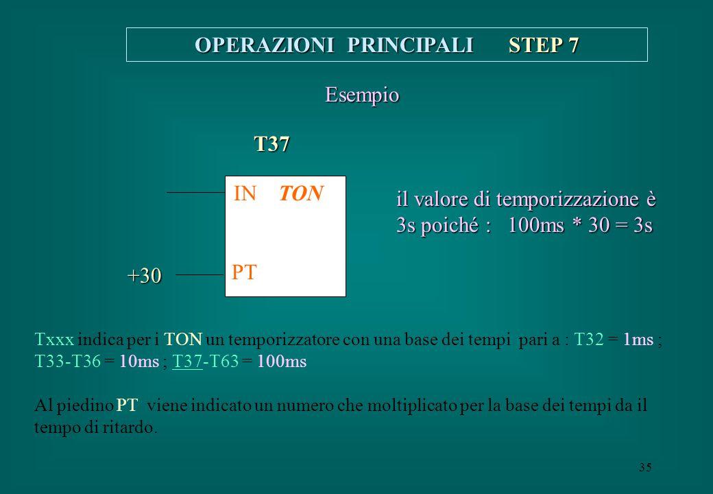 35 OPERAZIONI PRINCIPALI STEP 7 Txxx indica per i TON un temporizzatore con una base dei tempi pari a : T32 = 1ms ; T33-T36 = 10ms ; T37-T63 = 100ms A