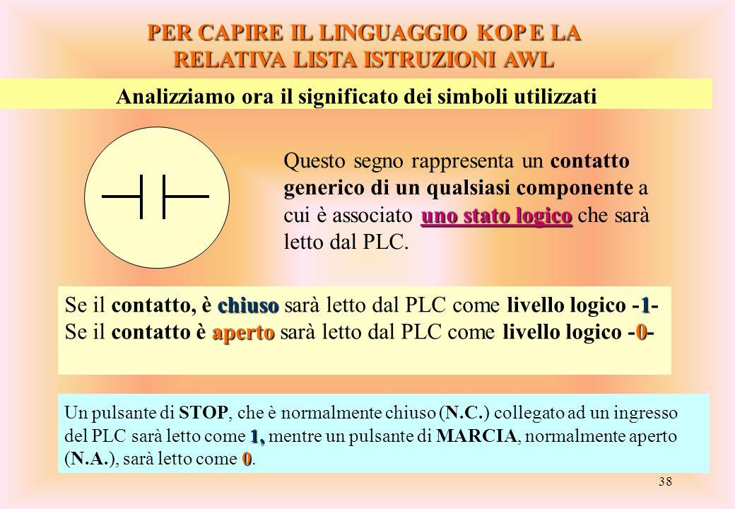 38 PER CAPIRE IL LINGUAGGIO KOP E LA RELATIVA LISTA ISTRUZIONI AWL Analizziamo ora il significato dei simboli utilizzati uno stato logico Questo segno