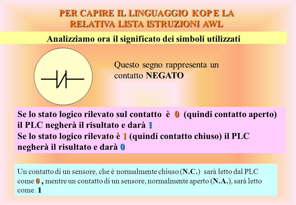 39 PER CAPIRE IL LINGUAGGIO KOP E LA RELATIVA LISTA ISTRUZIONI AWL Analizziamo ora il significato dei simboli utilizzati Questo segno rappresenta un c