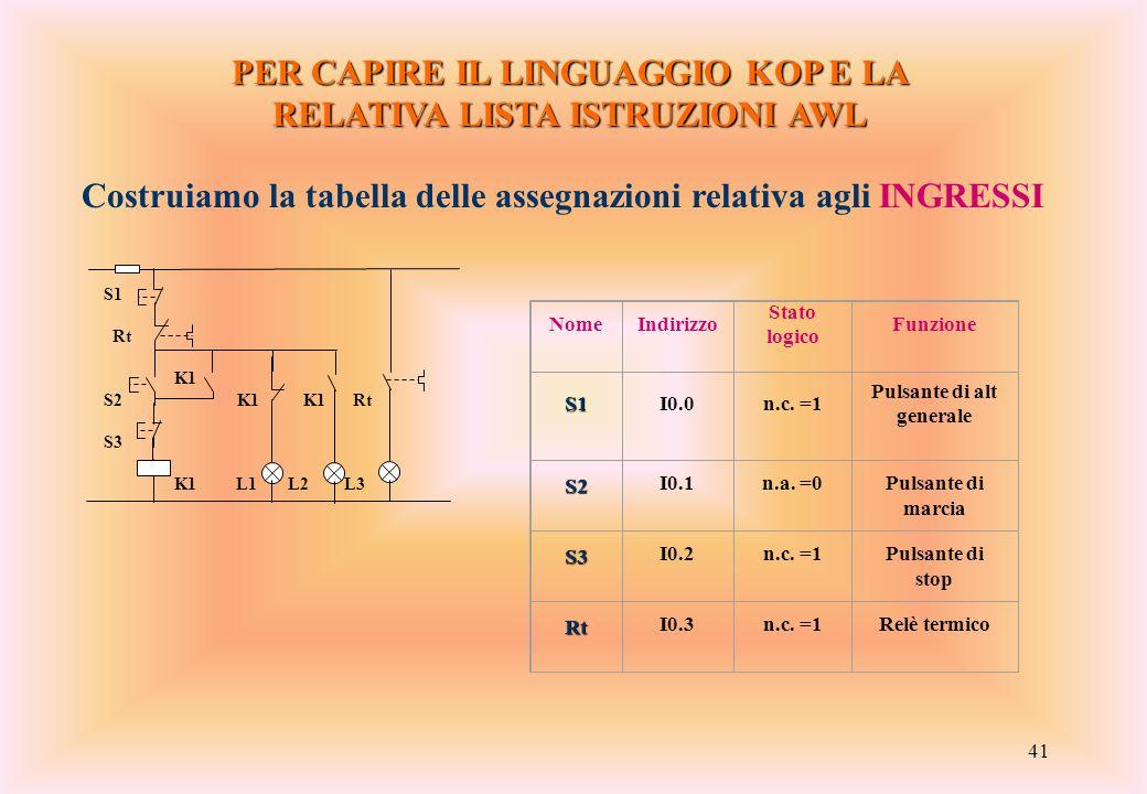 41 PER CAPIRE IL LINGUAGGIO KOP E LA RELATIVA LISTA ISTRUZIONI AWL Costruiamo la tabella delle assegnazioni relativa agli INGRESSI S1 Rt K1 S2 K1 K1 R