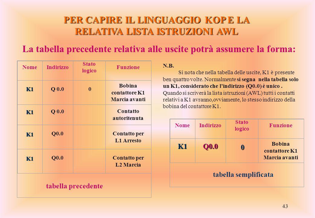 43 PER CAPIRE IL LINGUAGGIO KOP E LA RELATIVA LISTA ISTRUZIONI AWL La tabella precedente relativa alle uscite potrà assumere la forma: NomeIndirizzo S