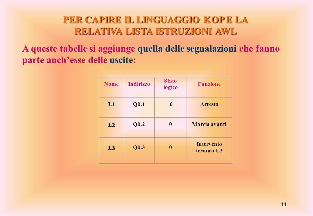 44 PER CAPIRE IL LINGUAGGIO KOP E LA RELATIVA LISTA ISTRUZIONI AWL A queste tabelle si aggiunge quella delle segnalazioni che fanno parte anch'esse de