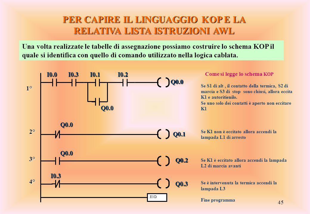 45 PER CAPIRE IL LINGUAGGIO KOP E LA RELATIVA LISTA ISTRUZIONI AWL Una volta realizzate le tabelle di assegnazione possiamo costruire lo schema KOP il
