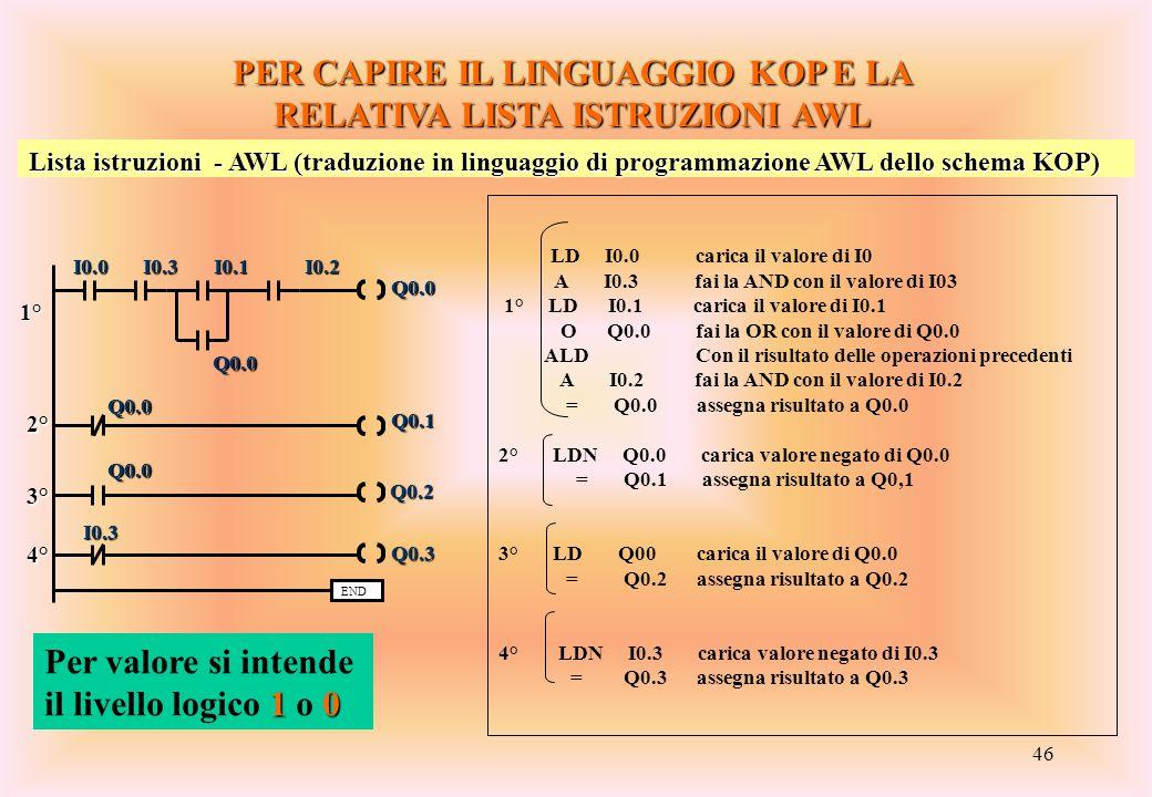 46 PER CAPIRE IL LINGUAGGIO KOP E LA RELATIVA LISTA ISTRUZIONI AWL END I0.0 I0.3 I0.1 I0.2 Q0.0 1° 2° Q0.0 Q0.1 Q0.1 Q0.0 Q0.2 Q0.2 3° Q0.3 Q0.3 I0.3