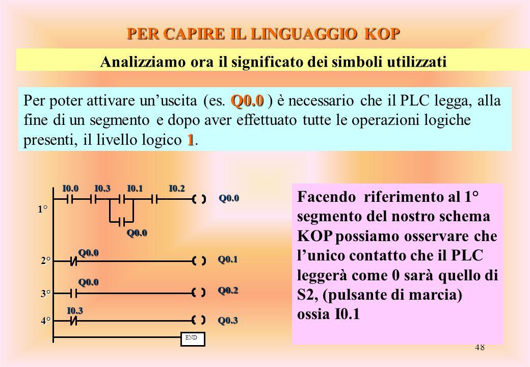 48 PER CAPIRE IL LINGUAGGIO KOP Analizziamo ora il significato dei simboli utilizzati Q0.0 1 Per poter attivare un'uscita (es. Q0.0 ) è necessario che