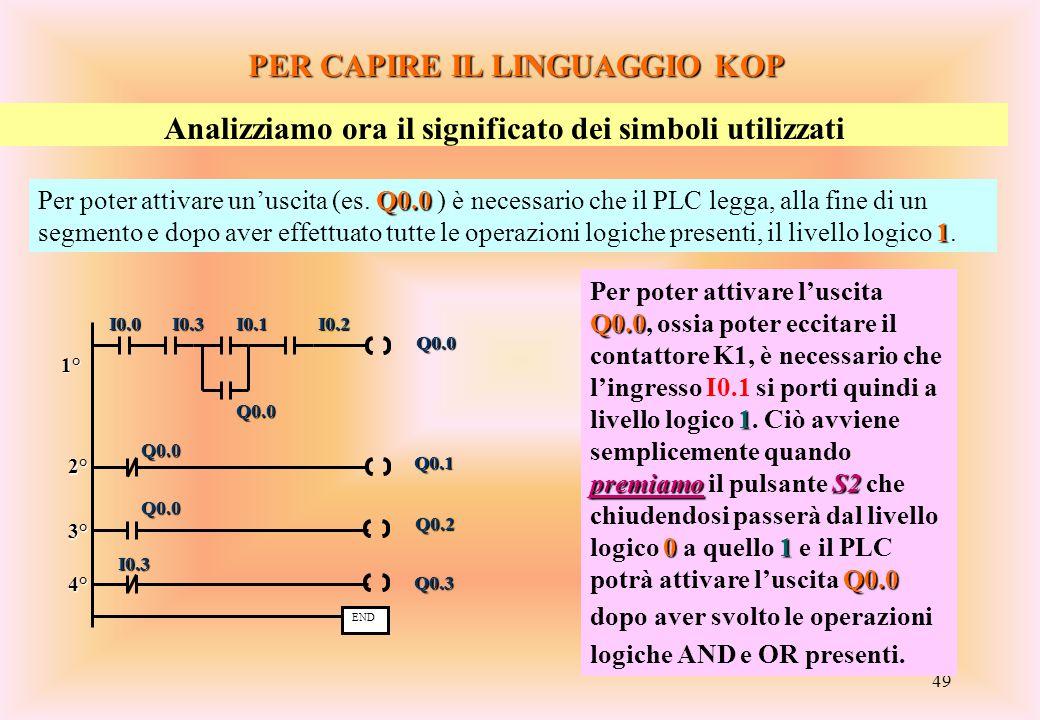 49 PER CAPIRE IL LINGUAGGIO KOP Analizziamo ora il significato dei simboli utilizzati Q0.0 1 Per poter attivare un'uscita (es. Q0.0 ) è necessario che