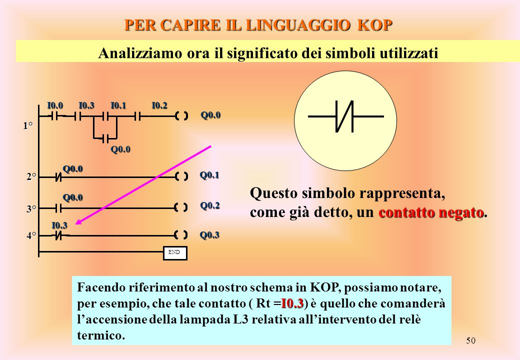 50 PER CAPIRE IL LINGUAGGIO KOP Analizziamo ora il significato dei simboli utilizzati Questo simbolo rappresenta, contatto negato come già detto, un c