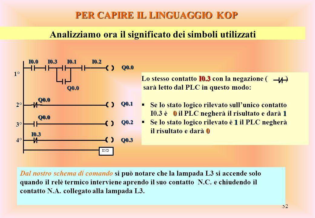 52 PER CAPIRE IL LINGUAGGIO KOP Analizziamo ora il significato dei simboli utilizzati I0.3 Lo stesso contatto I0.3 con la negazione ( ) sarà letto dal