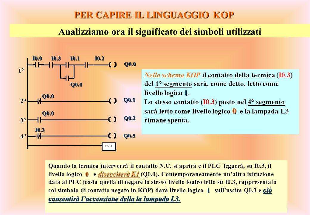 53 PER CAPIRE IL LINGUAGGIO KOP Analizziamo ora il significato dei simboli utilizzati 1 Nello schema KOP il contatto della termica (I0.3) del 1° segme