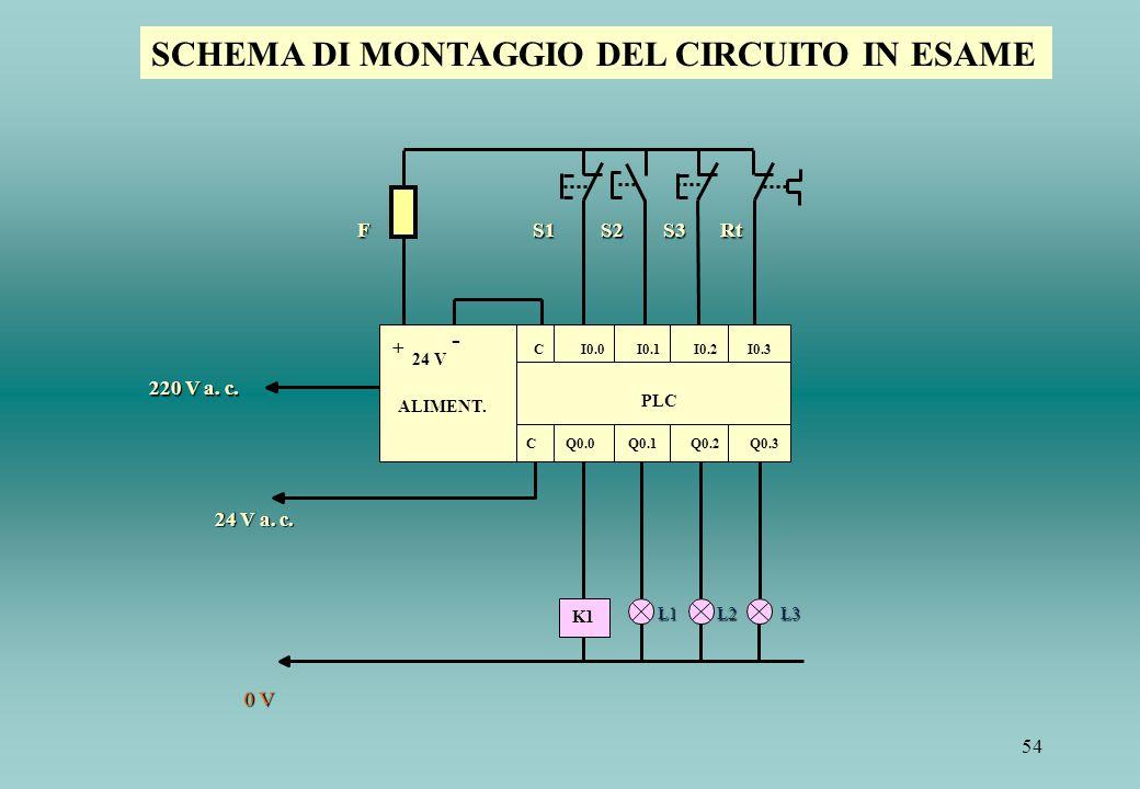 54 K1 F S1 S2 S3 Rt 220 V a. c. 24 V a. c. L1 L2 L3 0 V + - C I0.0 I0.1 I0.2 I0.3 24 V ALIMENT. PLC C Q0.0 Q0.1 Q0.2 Q0.3 SCHEMA DI MONTAGGIO DEL CIRC
