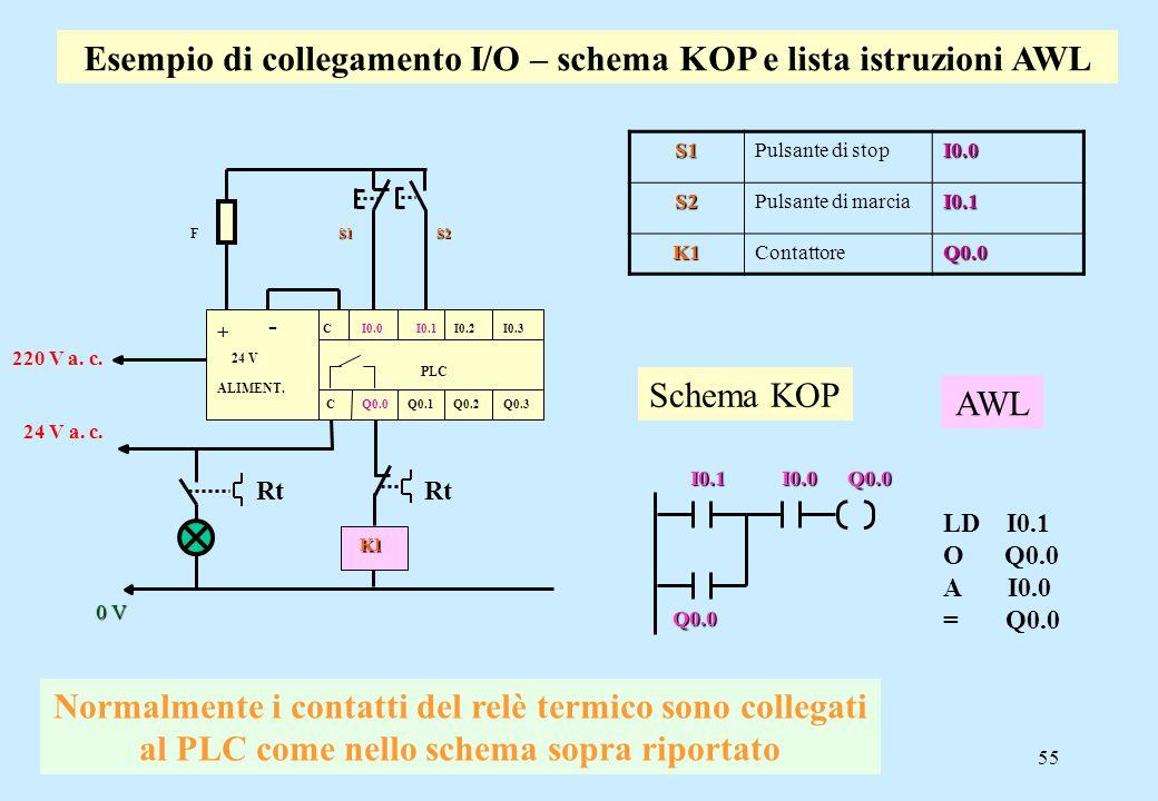 55 Esempio di collegamento I/O – schema KOP e lista istruzioni AWL 24 V a. c. 220 V a. c. K1 K1 S1 S2 F S1 S2 0 V + - C I0.0 I0.1 I0.2 I0.3 24 V ALIME