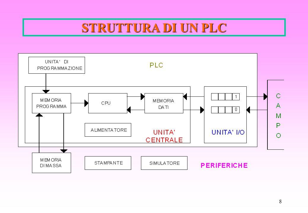 8 STRUTTURA DI UN PLC