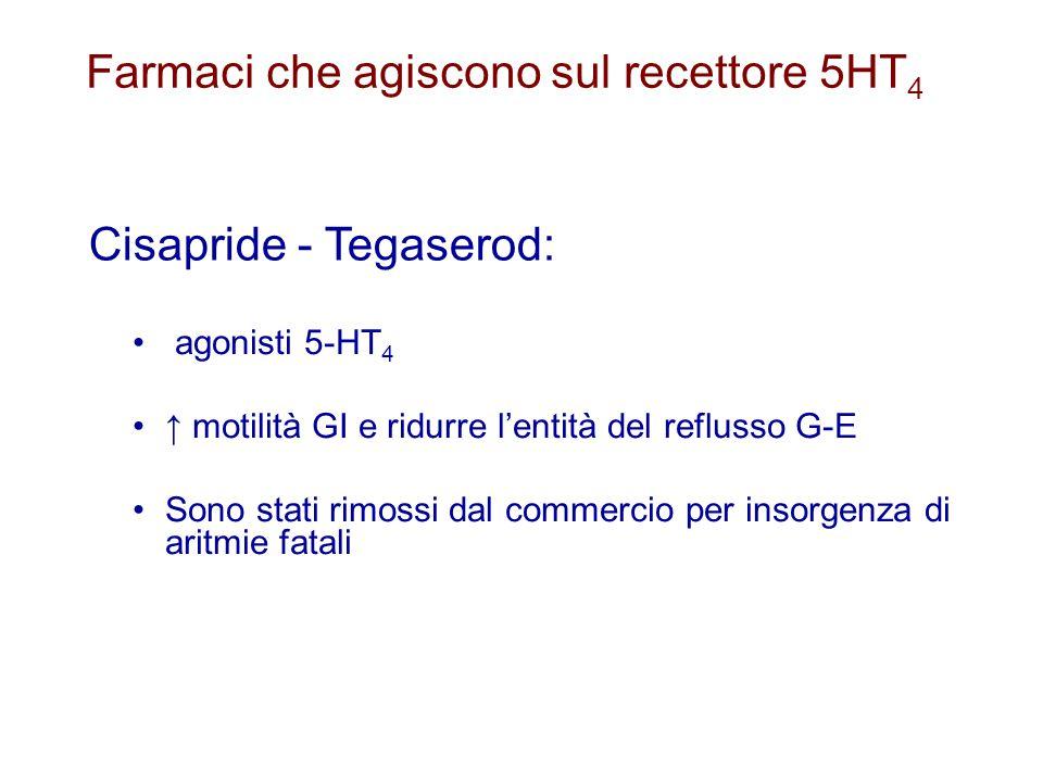 Farmaci che agiscono sul recettore 5HT 4 agonisti 5-HT 4 ↑ motilità GI e ridurre l'entità del reflusso G-E Sono stati rimossi dal commercio per insorg