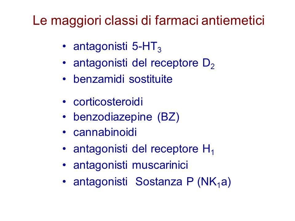 Le maggiori classi di farmaci antiemetici antagonisti 5-HT 3 antagonisti del receptore D 2 benzamidi sostituite corticosteroidi benzodiazepine (BZ) ca