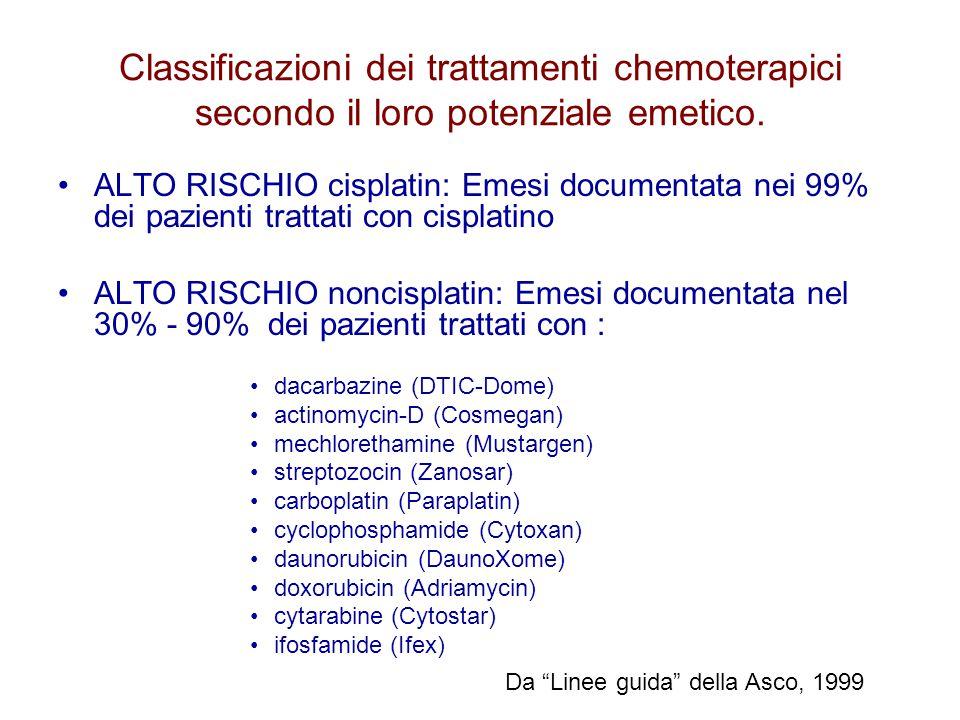Classificazioni dei trattamenti chemoterapici secondo il loro potenziale emetico. ALTO RISCHIO cisplatin: Emesi documentata nei 99% dei pazienti tratt