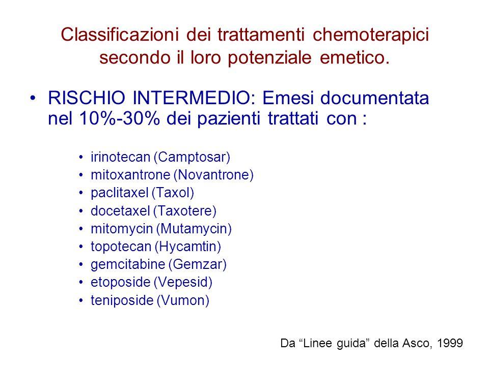 RISCHIO INTERMEDIO: Emesi documentata nel 10%-30% dei pazienti trattati con : irinotecan (Camptosar) mitoxantrone (Novantrone) paclitaxel (Taxol) doce