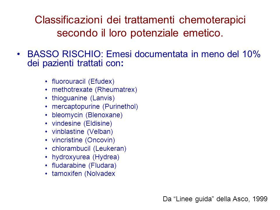 BASSO RISCHIO: Emesi documentata in meno del 10% dei pazienti trattati con: fluorouracil (Efudex) methotrexate (Rheumatrex) thioguanine (Lanvis) merca