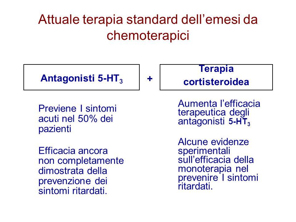 Attuale terapia standard dell'emesi da chemoterapici Antagonisti 5-HT 3 Aumenta l'efficacia terapeutica degli antagonisti 5-HT 3 Alcune evidenze speri