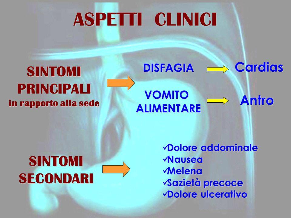 ASPETTI CLINICI SINTOMIPRINCIPALI in rapporto alla sede SINTOMISECONDARI DISFAGIAVOMITOALIMENTARE Cardias Antro Dolore addominale Dolore addominale Na