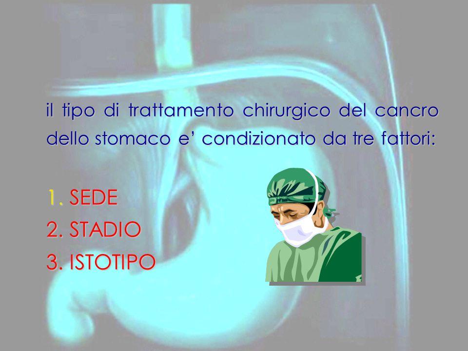 il tipo di trattamento chirurgico del cancro dello stomaco e' condizionato da tre fattori: 1. SEDE 2. STADIO 3. ISTOTIPO