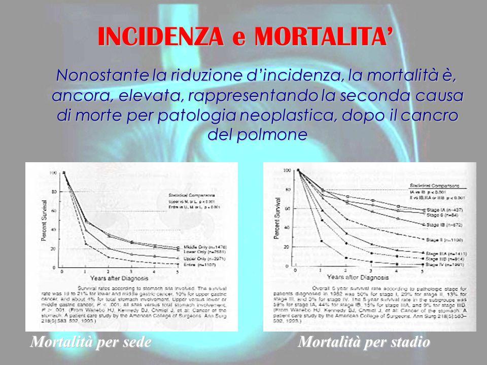 INCIDENZA e MORTALITA' Nonostante la riduzione d'incidenza, la mortalità è, ancora, elevata, rappresentando la seconda causa di morte per patologia neoplastica, dopo il cancro del polmone Nonostante la riduzione d'incidenza, la mortalità è, ancora, elevata, rappresentando la seconda causa di morte per patologia neoplastica, dopo il cancro del polmone Mortalità per sede Mortalità per stadio