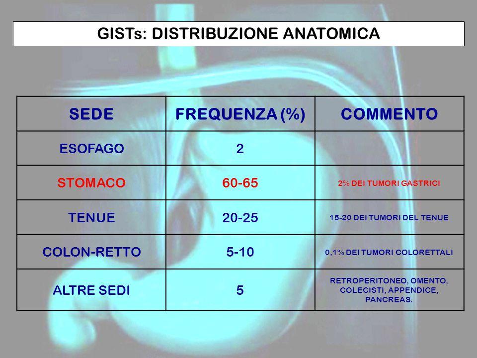GISTs: DISTRIBUZIONE ANATOMICA SEDEFREQUENZA (%)COMMENTO ESOFAGO2 STOMACO60-65 2% DEI TUMORI GASTRICI TENUE20-25 15-20 DEI TUMORI DEL TENUE COLON-RETTO5-10 0,1% DEI TUMORI COLORETTALI ALTRE SEDI5 RETROPERITONEO, OMENTO, COLECISTI, APPENDICE, PANCREAS.