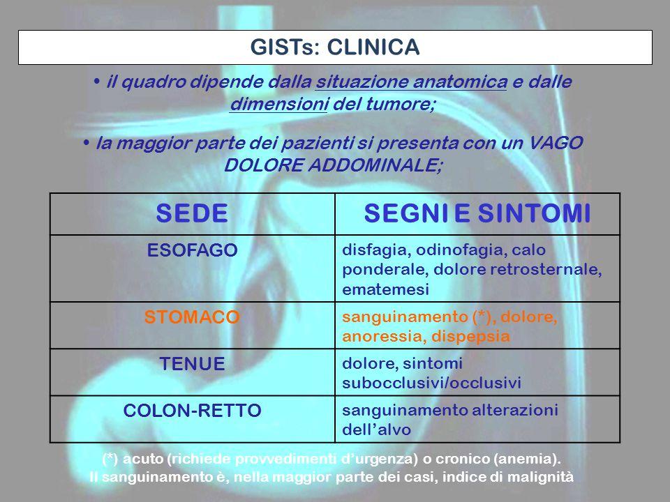 il quadro dipende dalla situazione anatomica e dalle dimensioni del tumore; la maggior parte dei pazienti si presenta con un VAGO DOLORE ADDOMINALE; GISTs: CLINICA SEDESEGNI E SINTOMI ESOFAGO disfagia, odinofagia, calo ponderale, dolore retrosternale, ematemesi STOMACO sanguinamento (*), dolore, anoressia, dispepsia TENUE dolore, sintomi subocclusivi/occlusivi COLON-RETTO sanguinamento alterazioni dell'alvo (*) acuto (richiede provvedimenti d'urgenza) o cronico (anemia).
