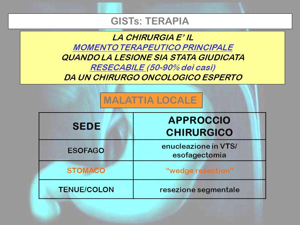 GISTs: TERAPIA LA CHIRURGIA E' IL MOMENTO TERAPEUTICO PRINCIPALE QUANDO LA LESIONE SIA STATA GIUDICATA RESECABILE (50-90% dei casi) DA UN CHIRURGO ONCOLOGICO ESPERTO MALATTIA LOCALE SEDE APPROCCIO CHIRURGICO ESOFAGO enucleazione in VTS/ esofagectomia STOMACO wedge resection TENUE/COLONresezione segmentale
