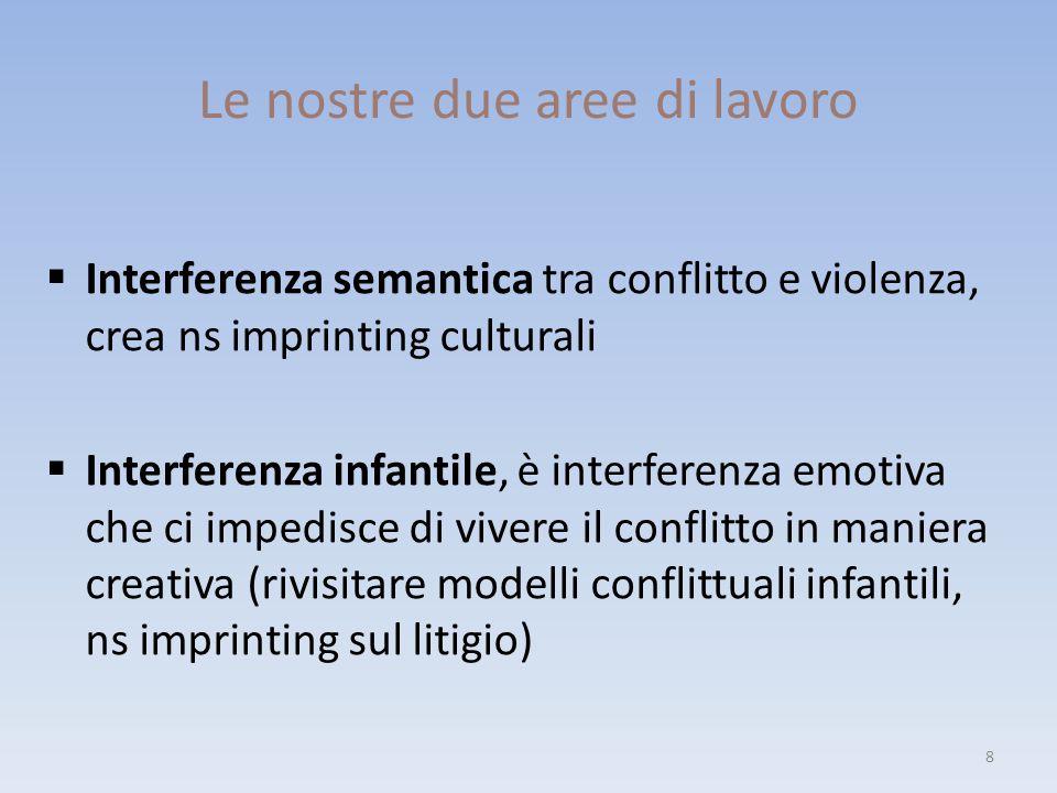 Le nostre due aree di lavoro  Interferenza semantica tra conflitto e violenza, crea ns imprinting culturali  Interferenza infantile, è interferenza