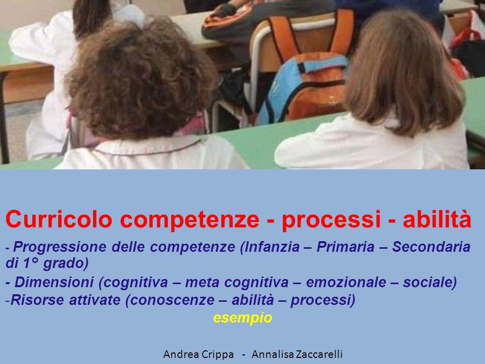 Curricolo competenze - processi - abilità - Progressione delle competenze (Infanzia – Primaria – Secondaria di 1° grado) - Dimensioni (cognitiva – met