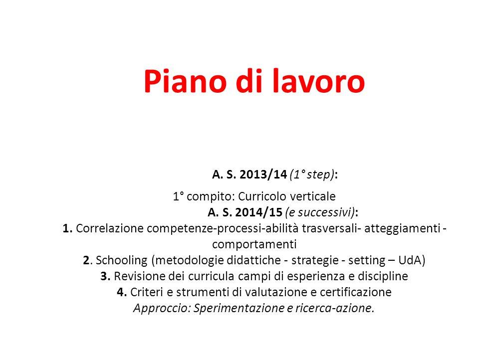 Piano di lavoro A. S. 2013/14 (1° step): 1° compito: Curricolo verticale A. S. 2014/15 (e successivi): 1. Correlazione competenze-processi-abilità tra