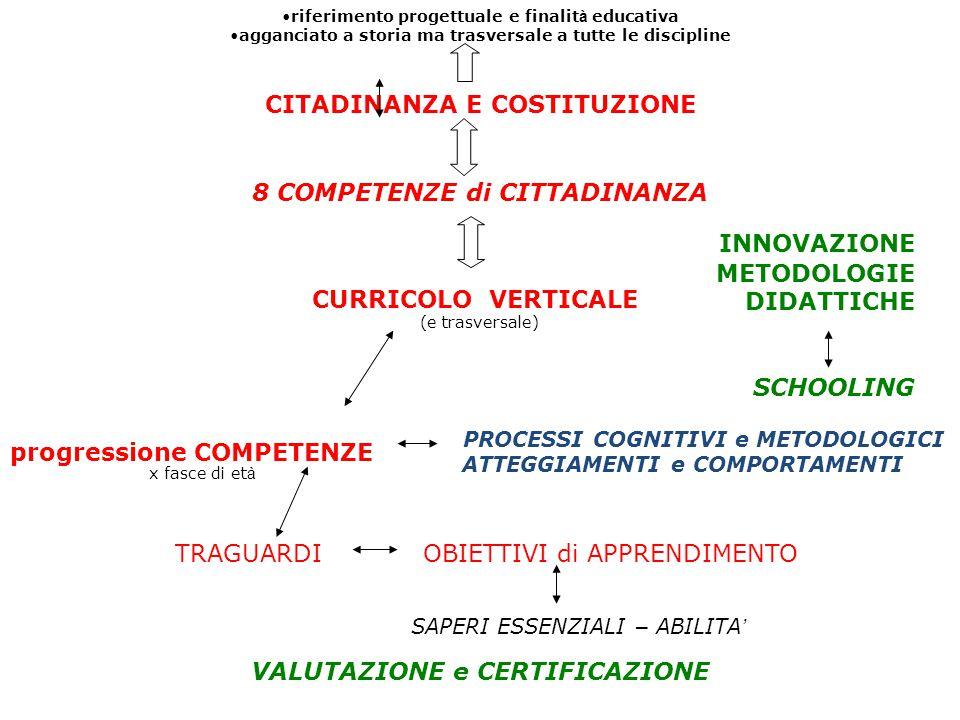 riferimento progettuale e finalit à educativa agganciato a storia ma trasversale a tutte le discipline CITADINANZA E COSTITUZIONE 8 COMPETENZE di CITT
